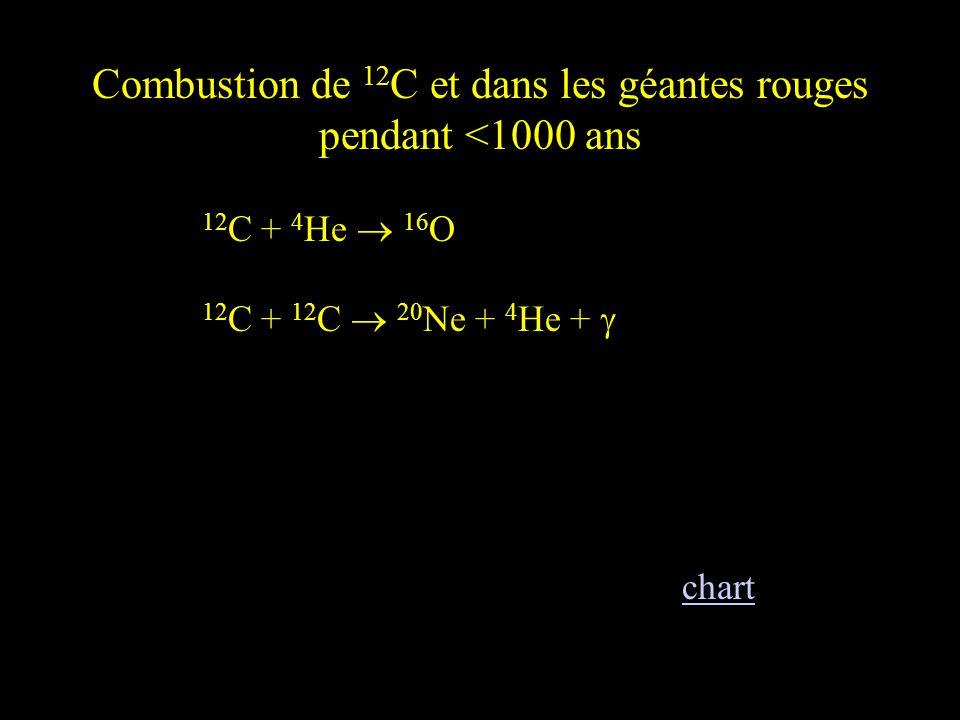 Combustion de 12C et dans les géantes rouges pendant <1000 ans