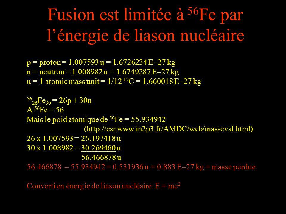 Fusion est limitée à 56Fe par l'énergie de liason nucléaire