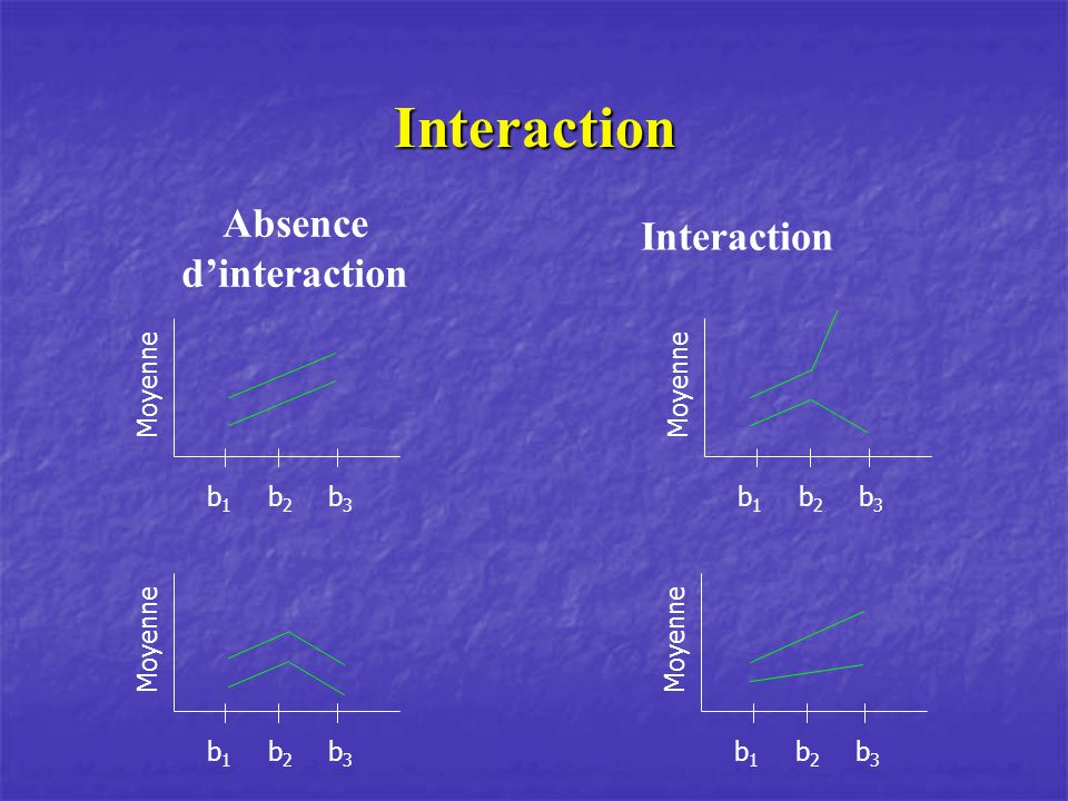 Absence d'interaction
