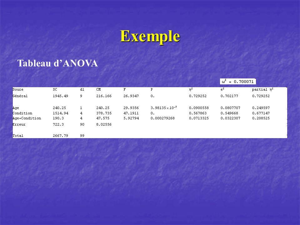 Exemple Tableau d'ANOVA