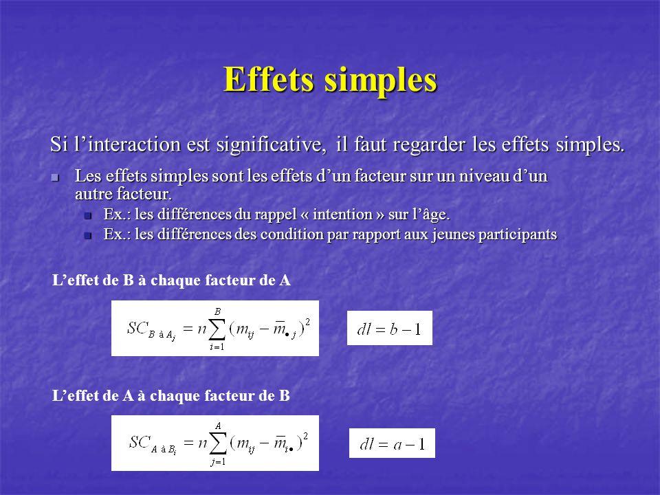 L'effet de B à chaque facteur de A L'effet de A à chaque facteur de B