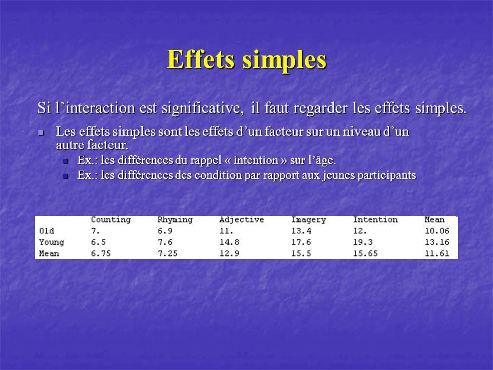 Effets simples Si l'interaction est significative, il faut regarder les effets simples.