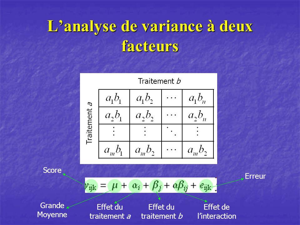 L'analyse de variance à deux facteurs