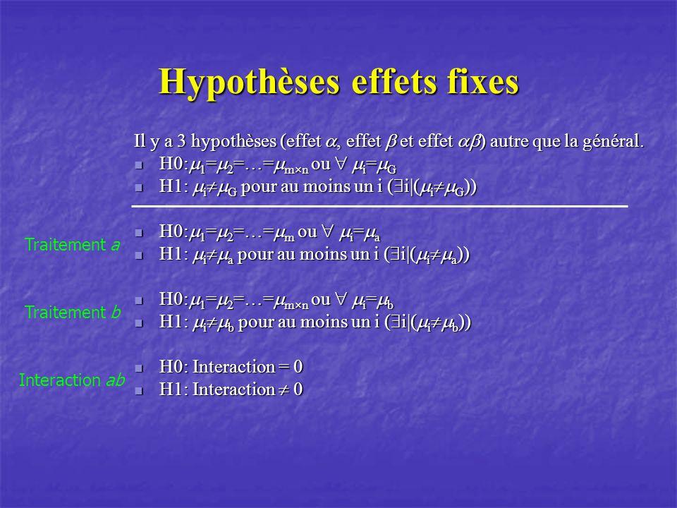 Hypothèses effets fixes