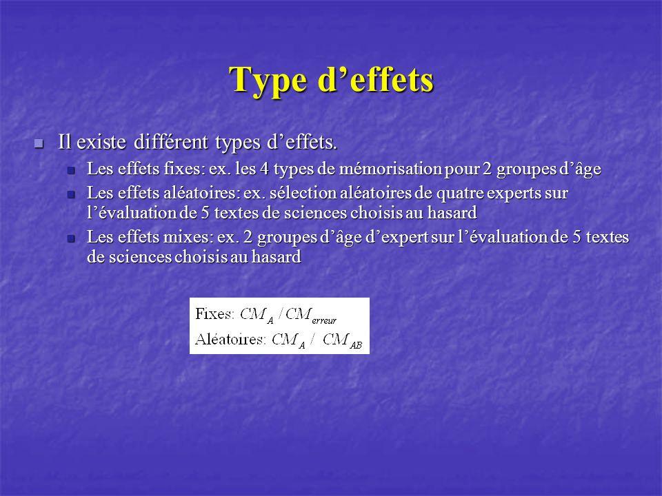 Type d'effets Il existe différent types d'effets.