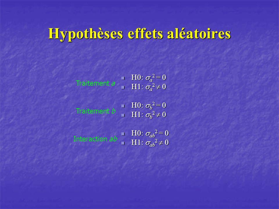 Hypothèses effets aléatoires