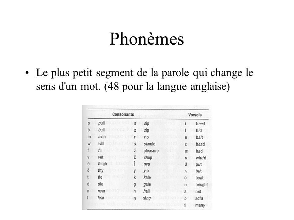 Phonèmes Le plus petit segment de la parole qui change le sens d un mot.