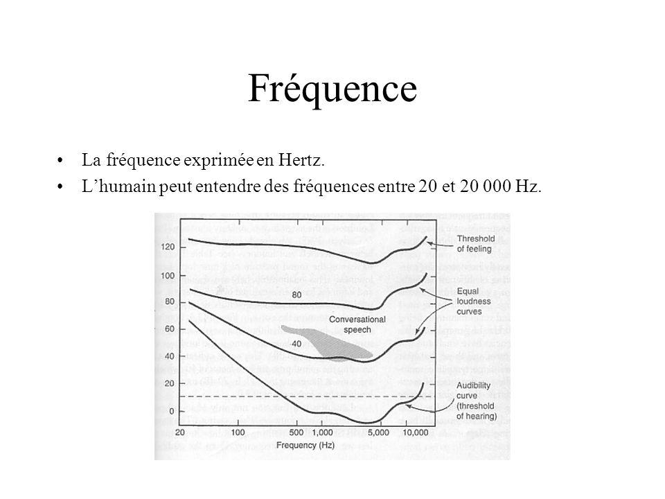 Fréquence La fréquence exprimée en Hertz.