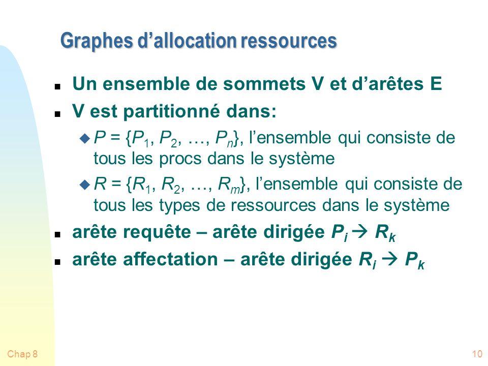 Graphes d'allocation ressources