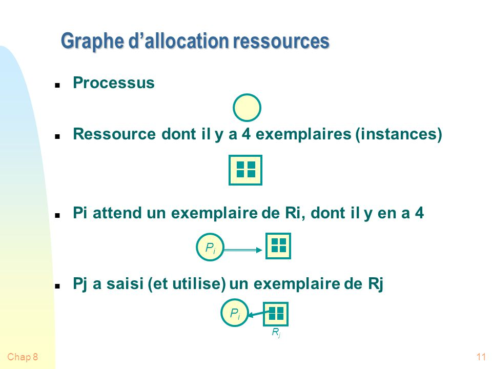 Graphe d'allocation ressources