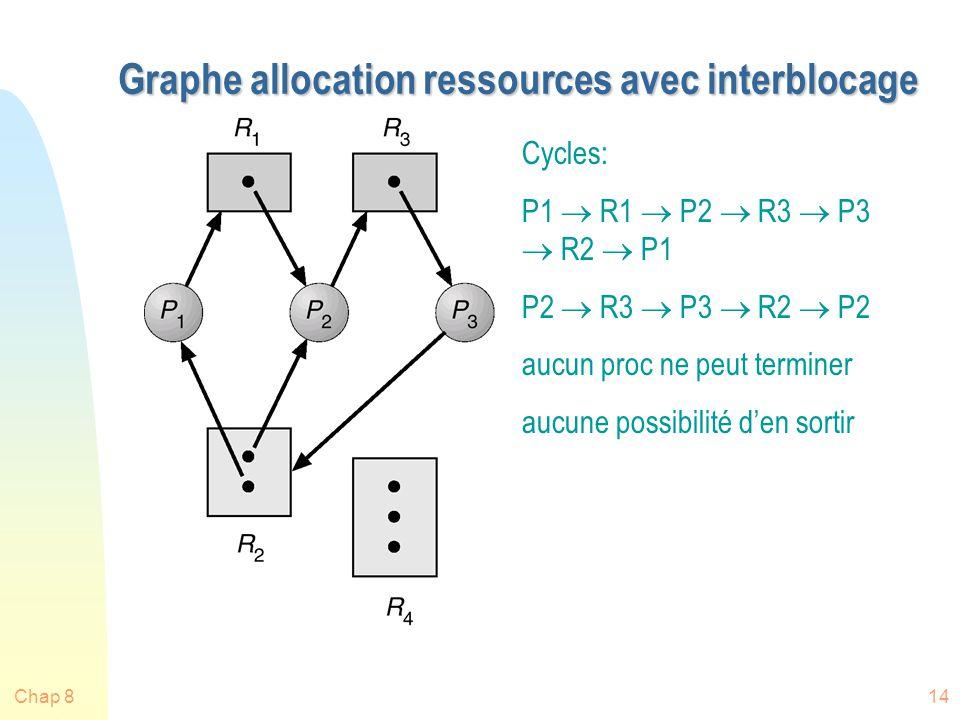 Graphe allocation ressources avec interblocage