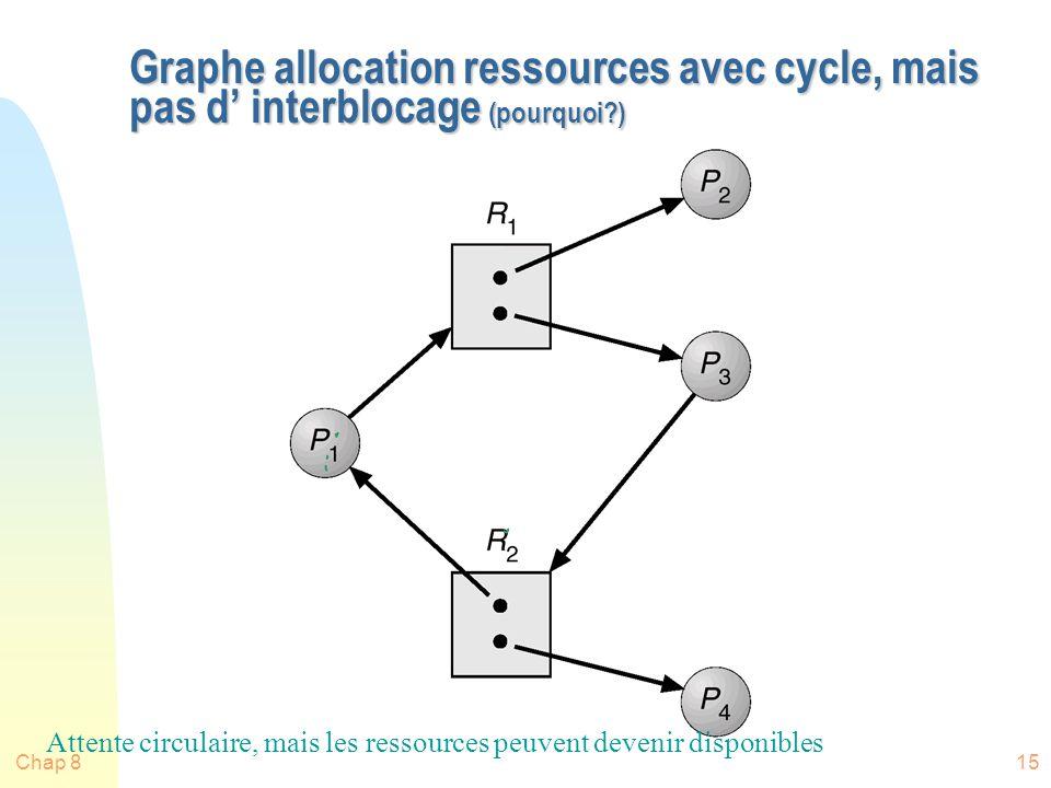 Graphe allocation ressources avec cycle, mais pas d' interblocage (pourquoi )