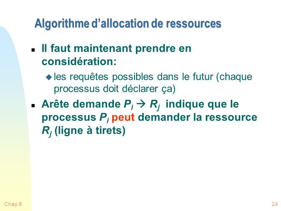 Algorithme d'allocation de ressources