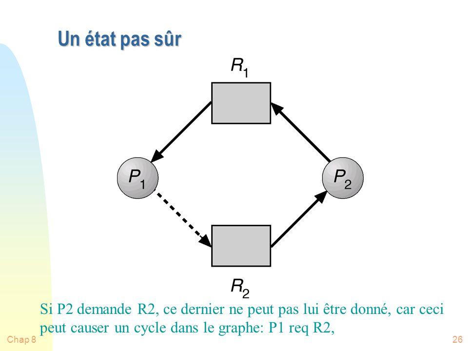 Un état pas sûr Si P2 demande R2, ce dernier ne peut pas lui être donné, car ceci peut causer un cycle dans le graphe: P1 req R2,