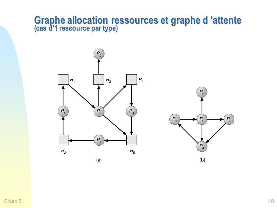 Graphe allocation ressources et graphe d 'attente (cas d'1 ressource par type)