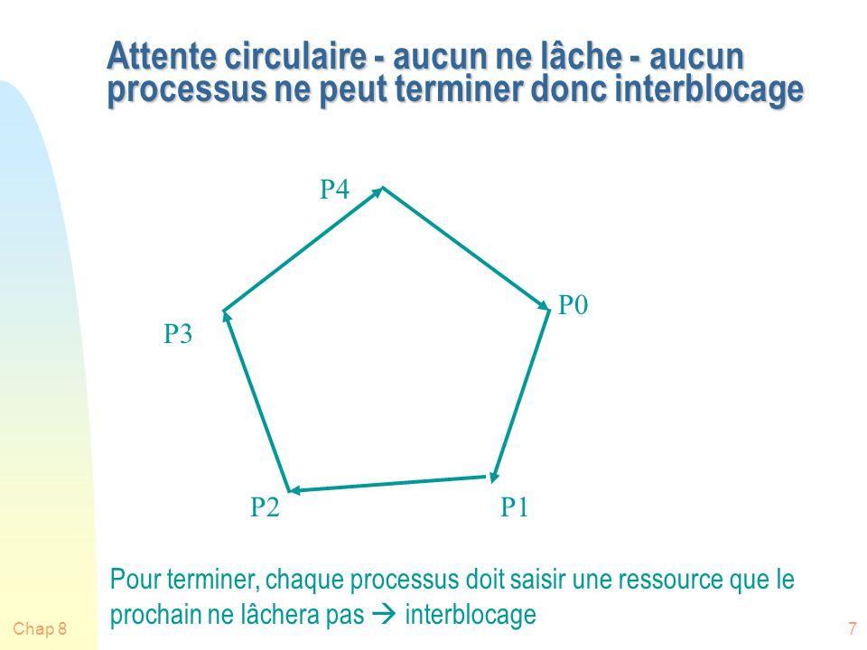 Attente circulaire - aucun ne lâche - aucun processus ne peut terminer donc interblocage