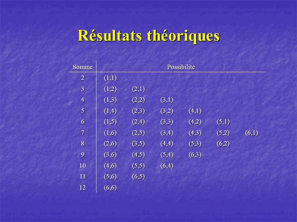 Résultats théoriques Somme Possibilité 2 (1,1) 3 (1,2) (2,1) 4 (1,3)
