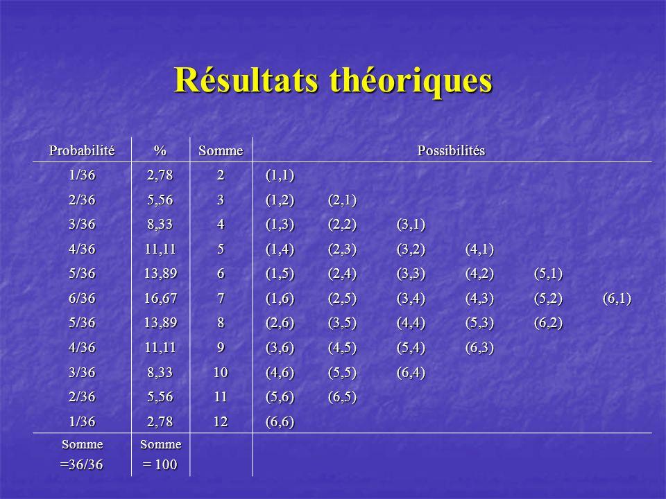 Résultats théoriques Probabilité % Somme Possibilités 1/36 2,78 2