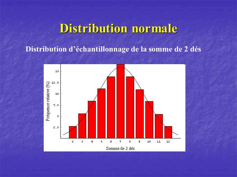 Distribution normale Distribution d'échantillonnage de la somme de 2 dés