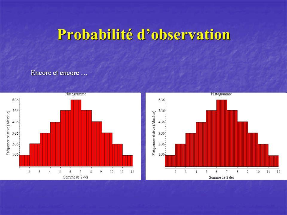 Probabilité d'observation
