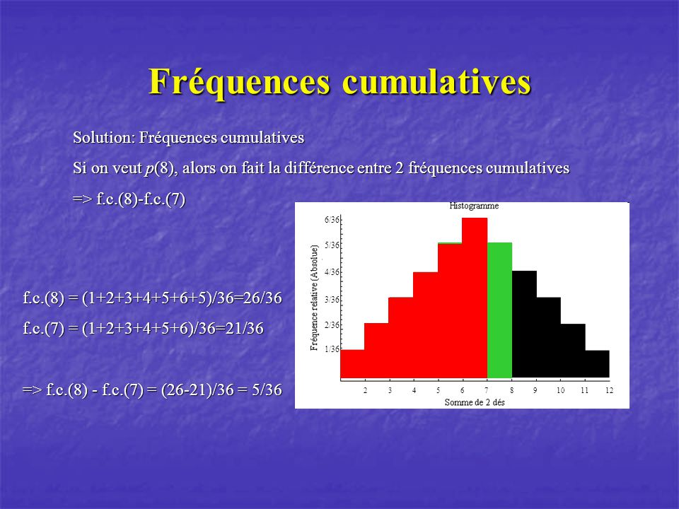 Fréquences cumulatives