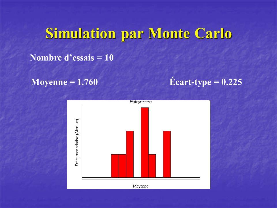 Simulation par Monte Carlo