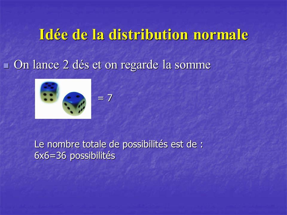 Idée de la distribution normale