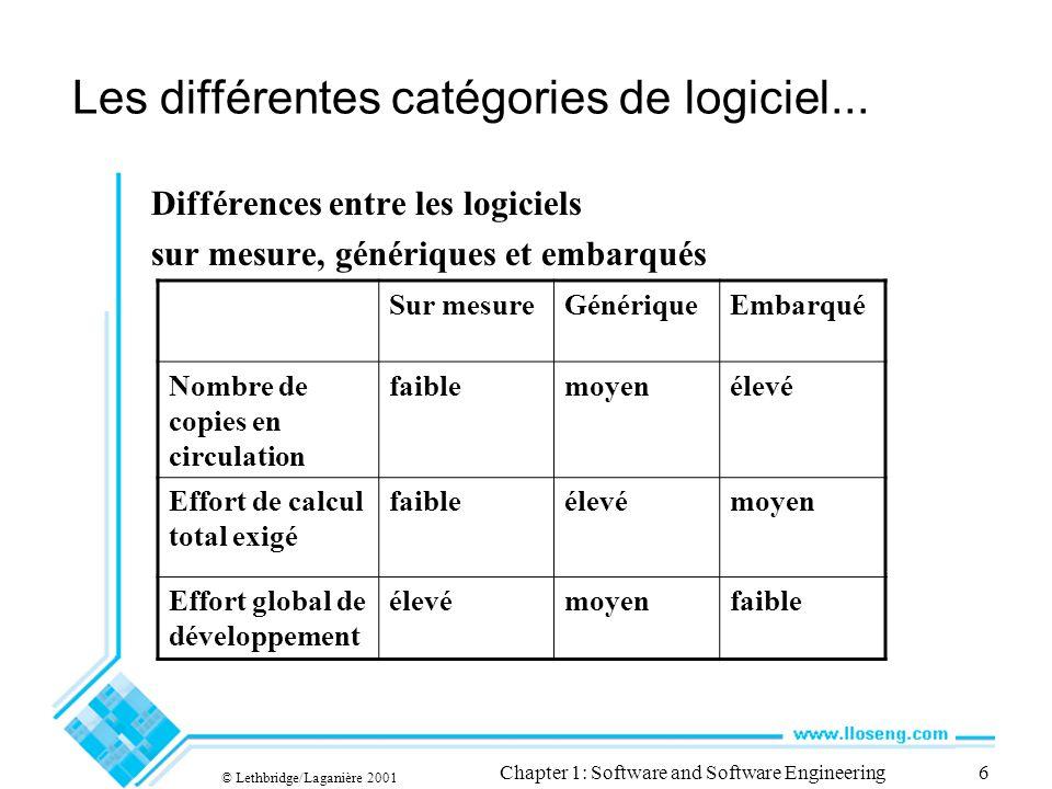 Les différentes catégories de logiciel...