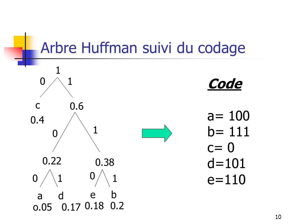 Arbre Huffman suivi du codage