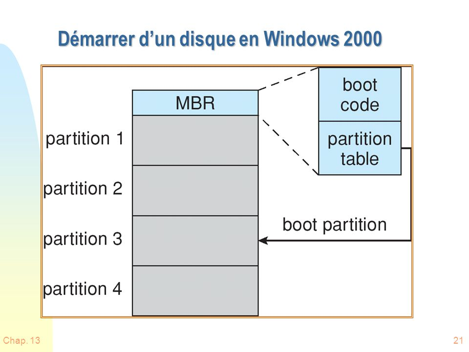 Démarrer d'un disque en Windows 2000