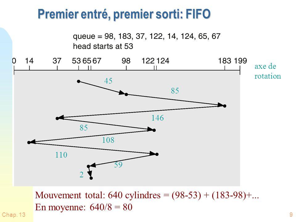 Premier entré, premier sorti: FIFO