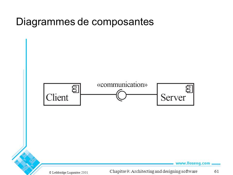 Diagrammes de composantes