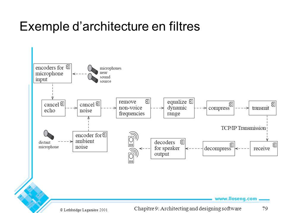 Exemple d'architecture en filtres