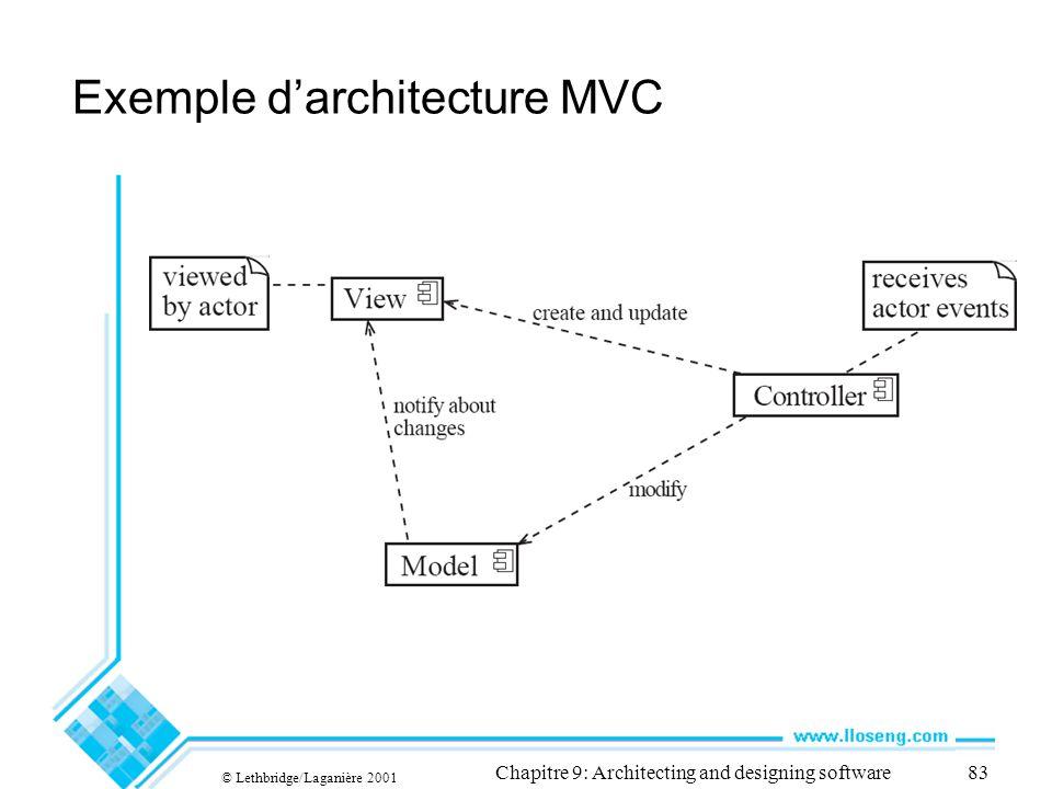 Exemple d'architecture MVC