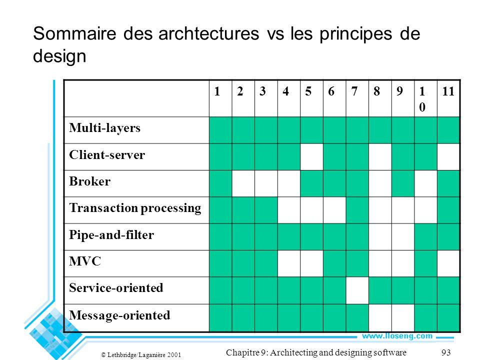 Sommaire des archtectures vs les principes de design