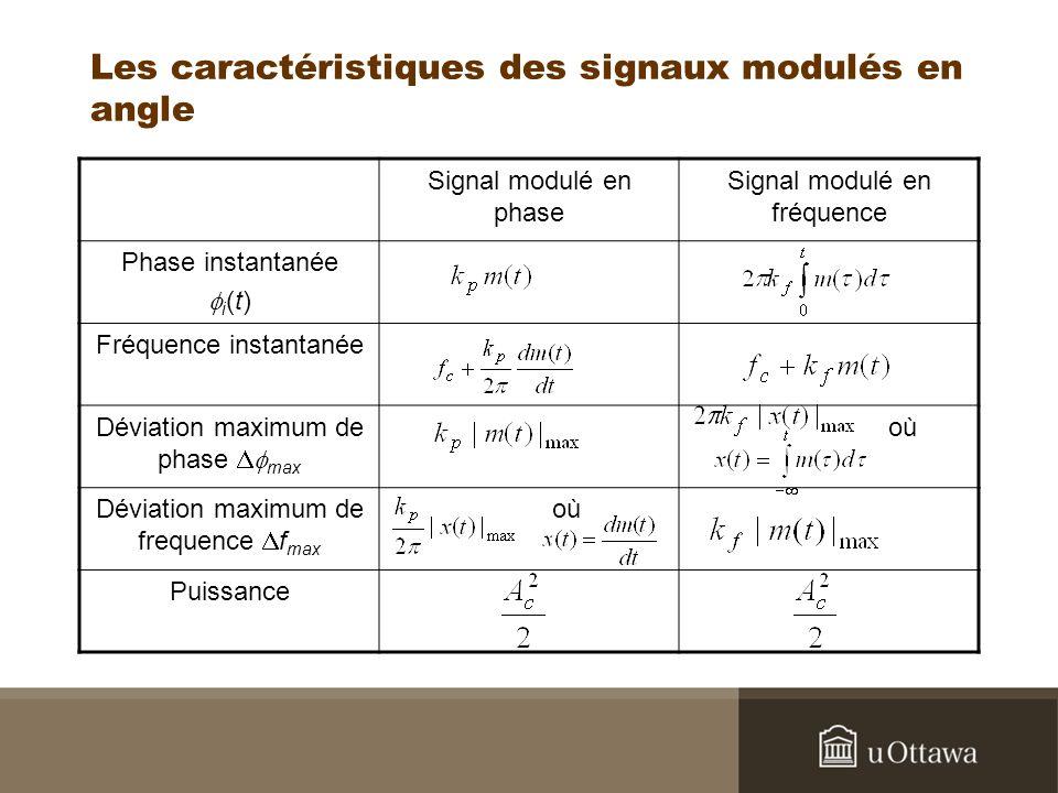 Les caractéristiques des signaux modulés en angle