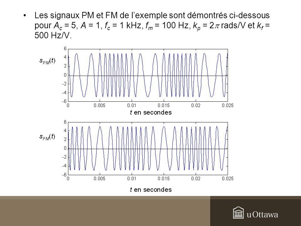 Les signaux PM et FM de l'exemple sont démontrés ci-dessous pour Ac = 5, A = 1, fc = 1 kHz, fm = 100 Hz, kp = 2p rads/V et kf = 500 Hz/V.