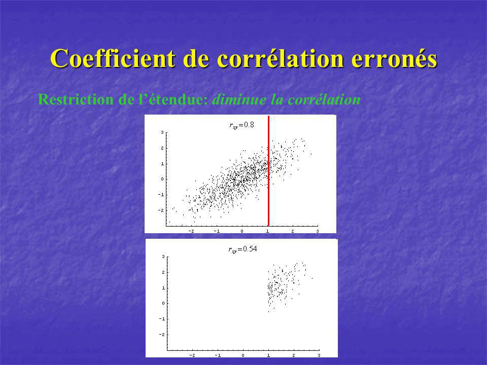 Coefficient de corrélation erronés