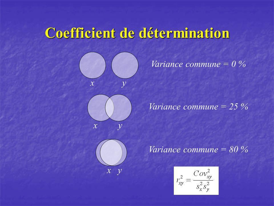 Coefficient de détermination