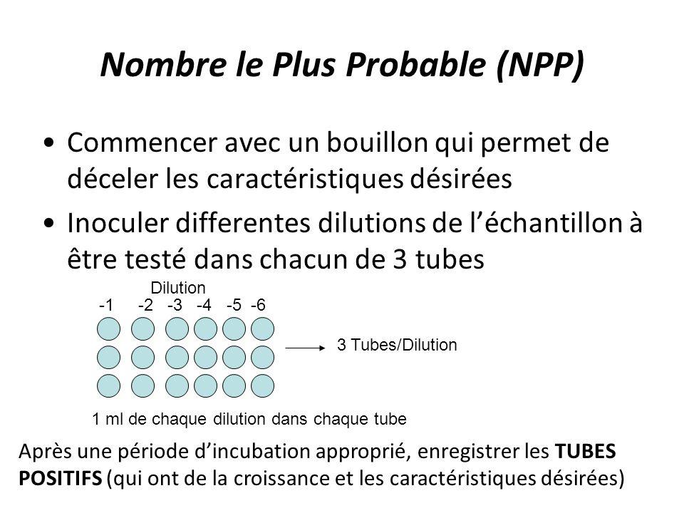 Nombre le Plus Probable (NPP)