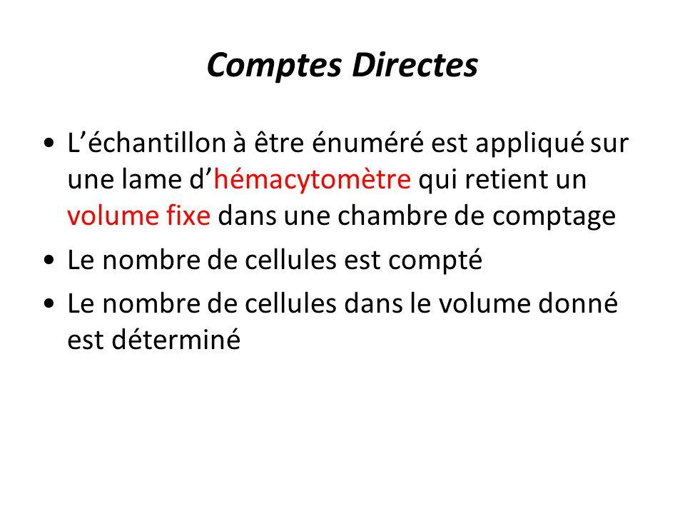 Comptes Directes L'échantillon à être énuméré est appliqué sur une lame d'hémacytomètre qui retient un volume fixe dans une chambre de comptage.