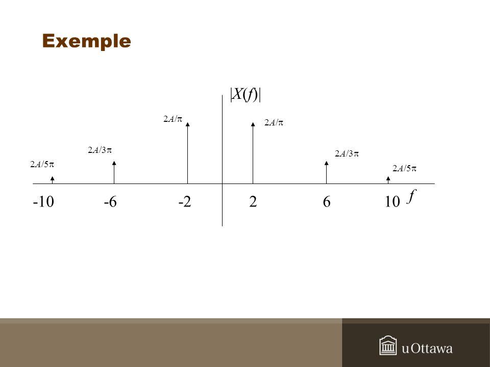 Exemple |X(f)| 2A/p. 2A/3p. 2A/5p. 2A/p. 2A/3p.