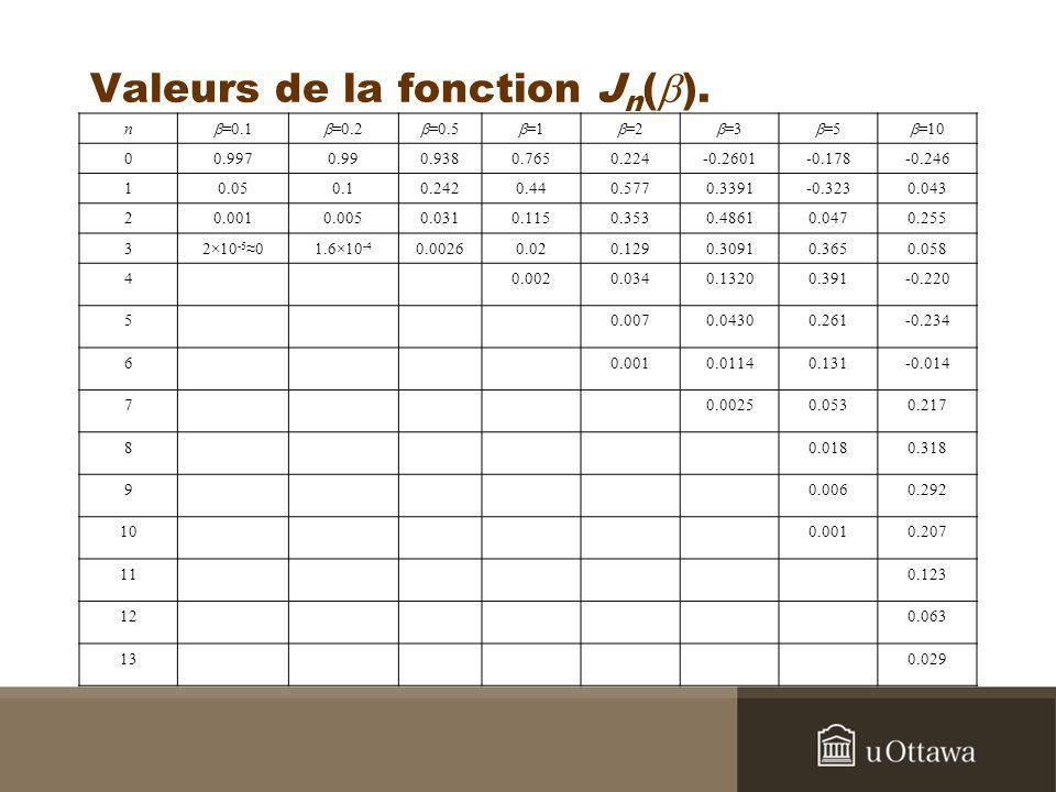 Valeurs de la fonction Jn(b).