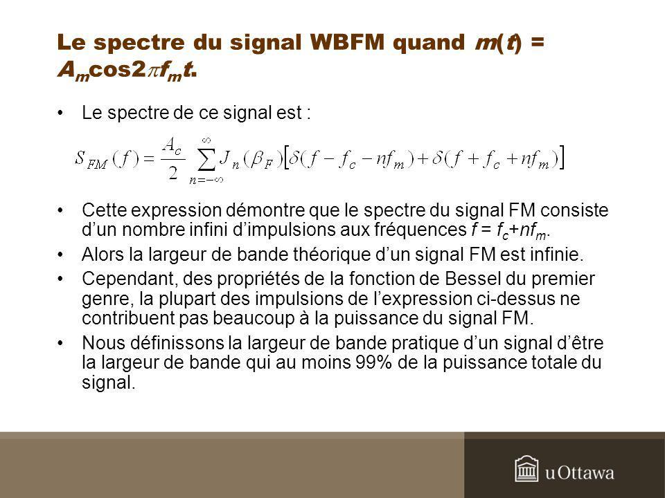 Le spectre du signal WBFM quand m(t) = Amcos2pfmt.