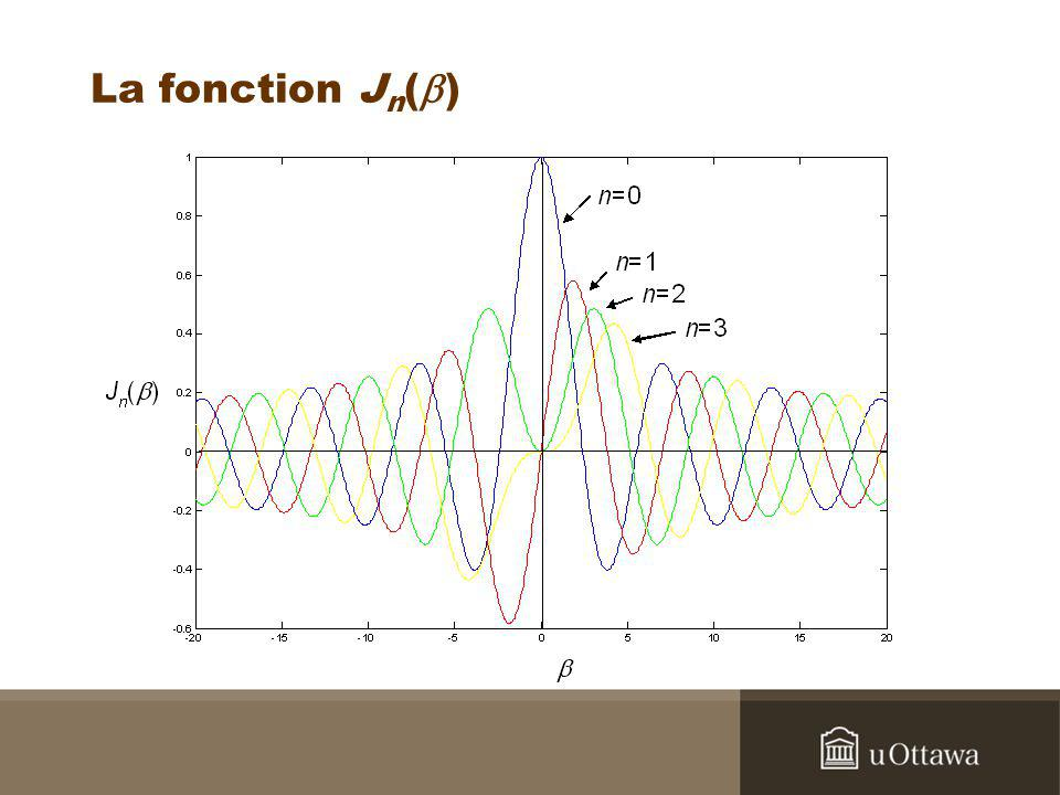 La fonction Jn(b)