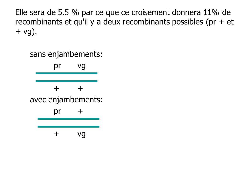 Elle sera de 5.5 % par ce que ce croisement donnera 11% de recombinants et qu il y a deux recombinants possibles (pr + et + vg).