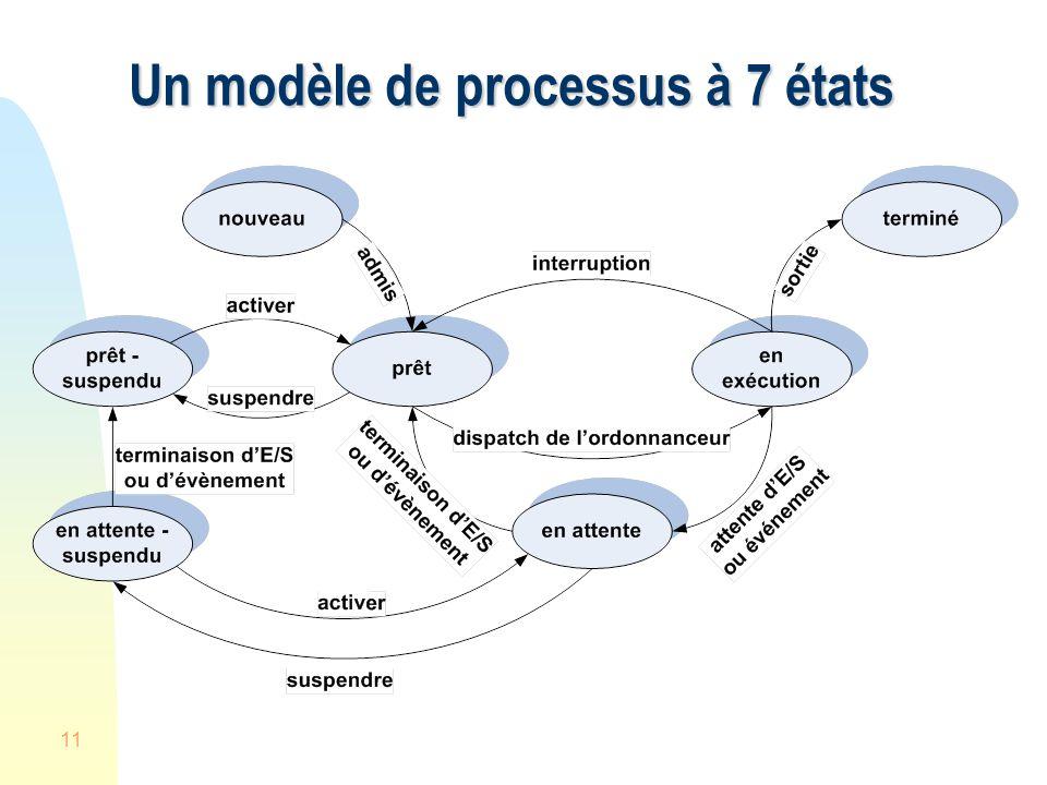 Un modèle de processus à 7 états
