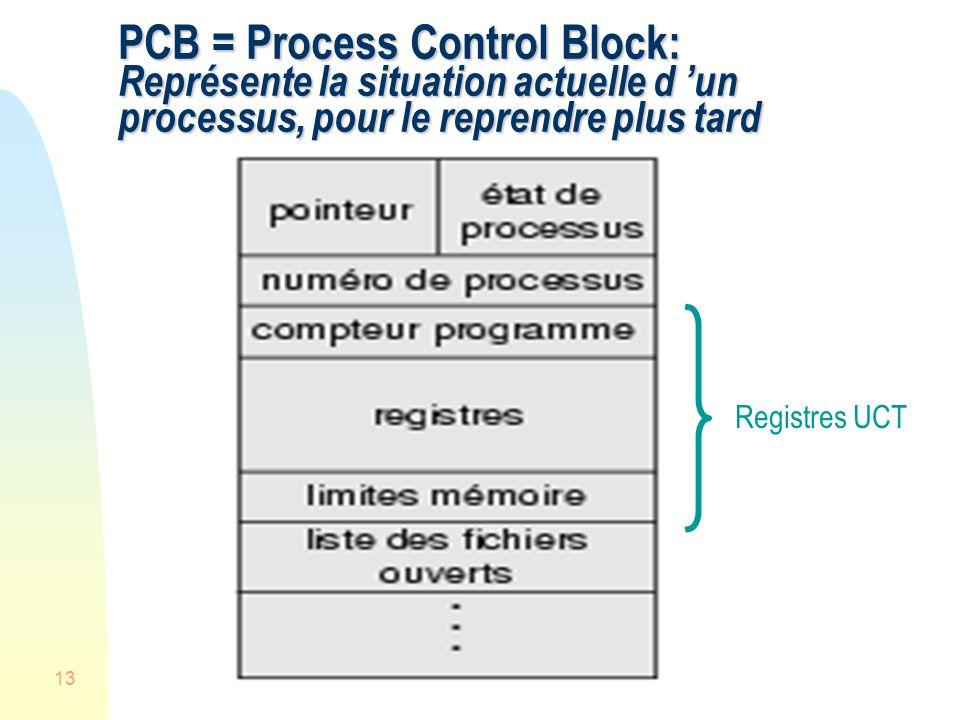 PCB = Process Control Block: Représente la situation actuelle d 'un processus, pour le reprendre plus tard