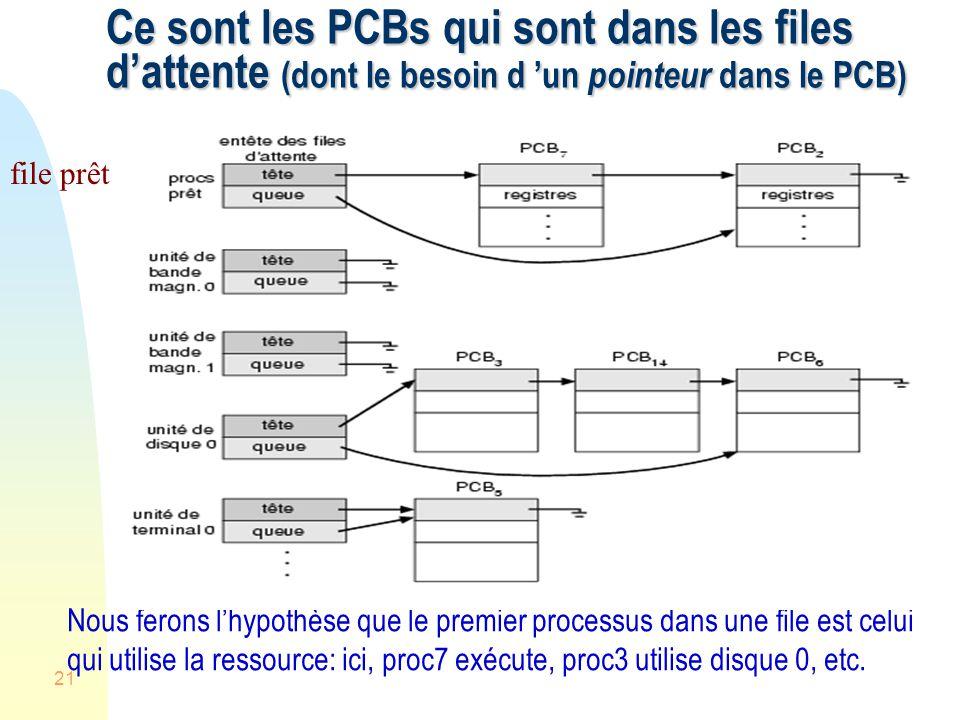 Ce sont les PCBs qui sont dans les files d'attente (dont le besoin d 'un pointeur dans le PCB)