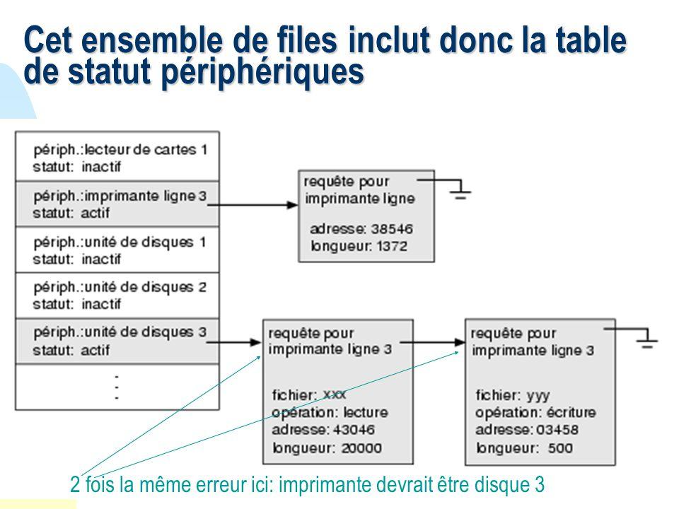 Cet ensemble de files inclut donc la table de statut périphériques